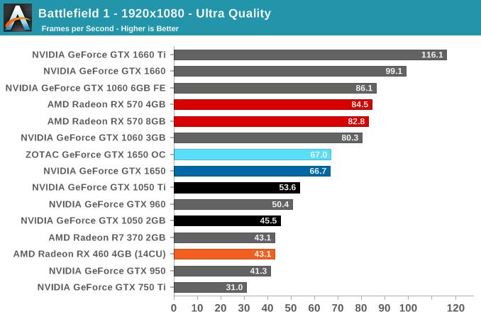 Battlefield 1 - 1920x1080 - Ultra Quality