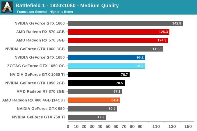 Battlefield 1 - 1920x1080 - Medium Quality