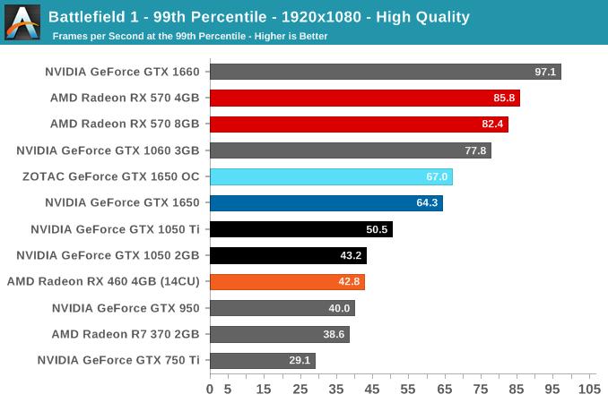 Battlefield 1 - 99th Percentile - 1920x1080 - High Quality