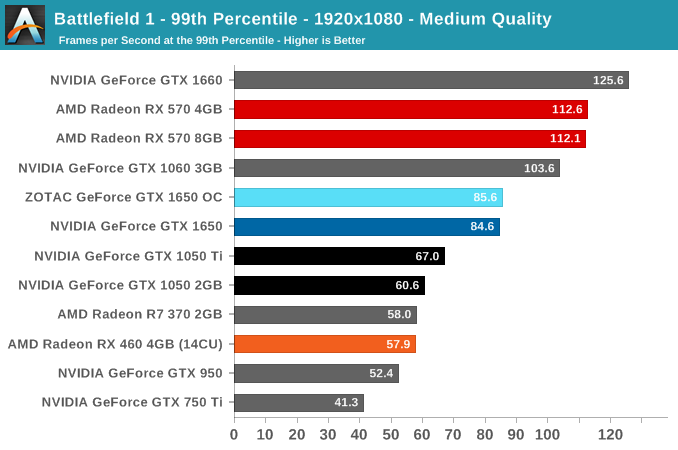 Battlefield 1 - 99th Percentile - 1920x1080 - Medium Quality