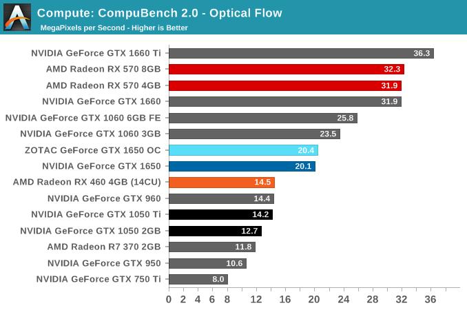Compute: CompuBench 2.0 - Optical Flow