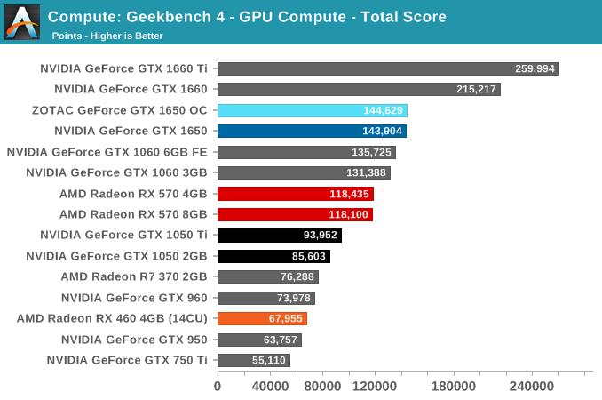 Compute: Geekbench 4 - GPU Compute - Total Score