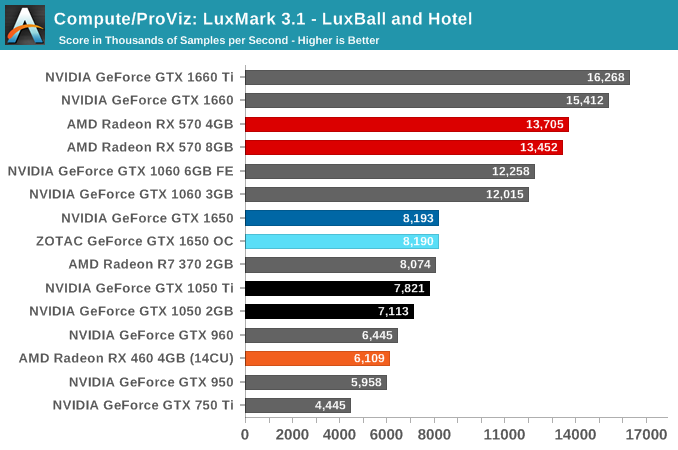 Compute/ProViz: LuxMark 3.1 - LuxBall and Hotel
