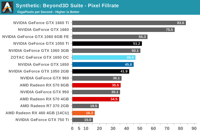 Synthetic: Beyond3D Suite - Pixel Fillrate