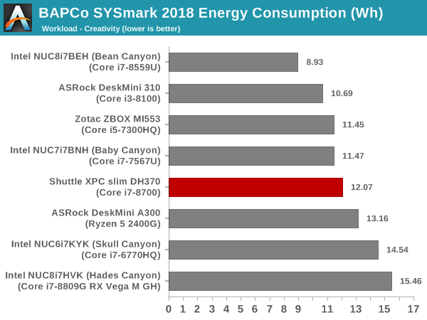 SYSmark 2018 - Creativity Energy Consumption