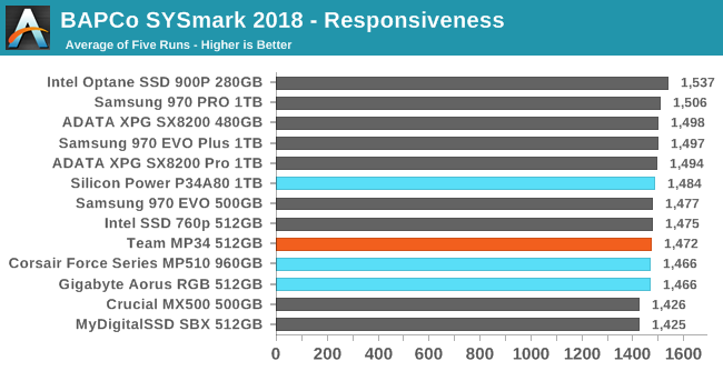 BAPCo SYSmark 2018 Scores