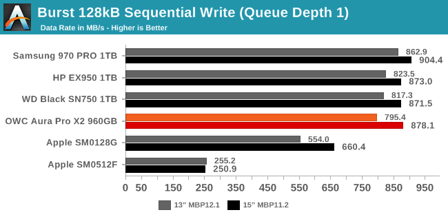 Burst 128kB Sequential Write (Queue Depth 1)