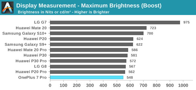 Display Measurement - Maximum Brightness (Boost)