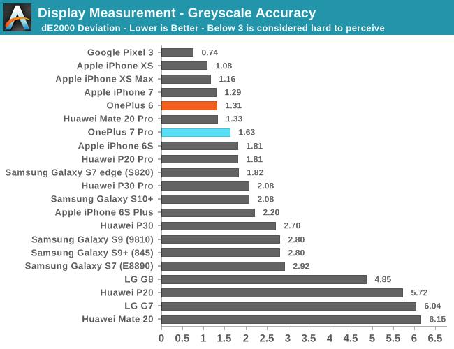 Display Measurement - Greyscale Accuracy