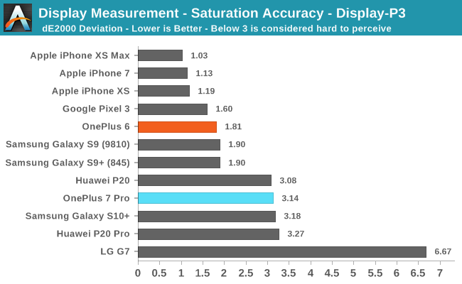 Display Measurement - Saturation Accuracy - Display-P3