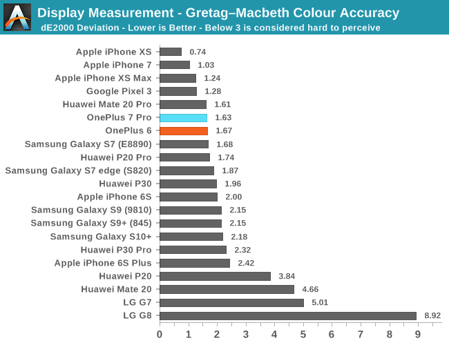 Display Measurement - Gretag–Macbeth Colour Accuracy