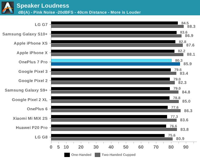 Speaker Loudness