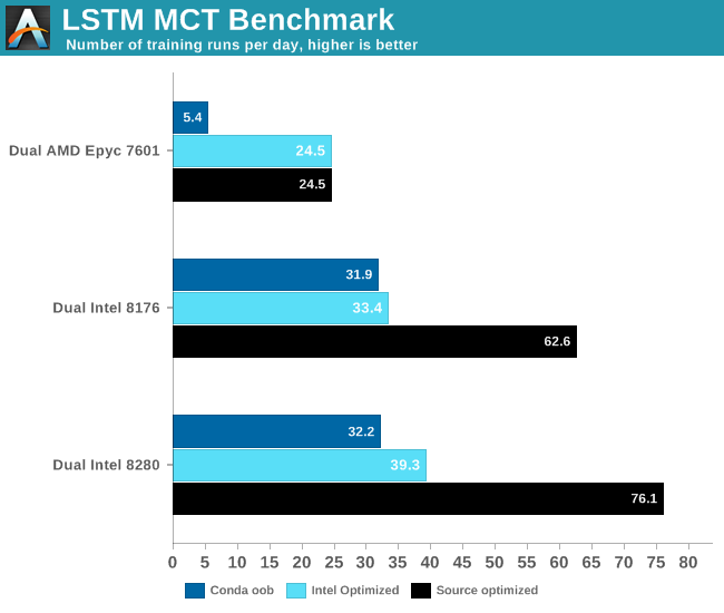 LSTM MCT Benchmark