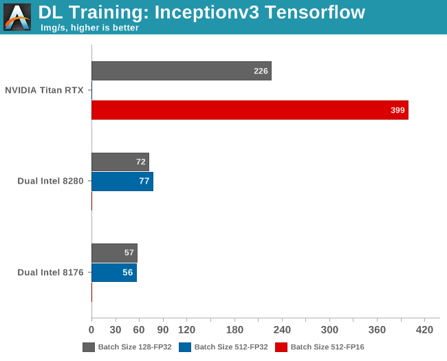 DL Training: Inceptionv3 Tensorflow