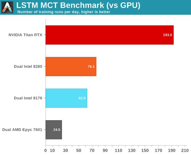 LSTM MCT Benchmark (vs GPU)