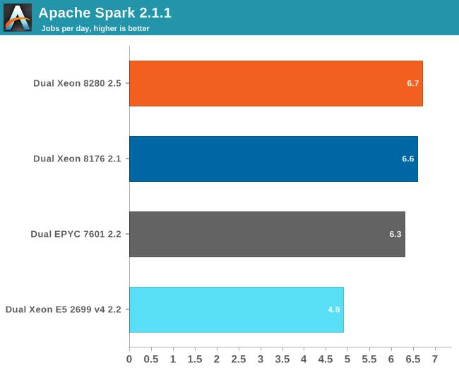 Big Data Benchmarking: Apache Spark 2 1 - Intel's Xeon