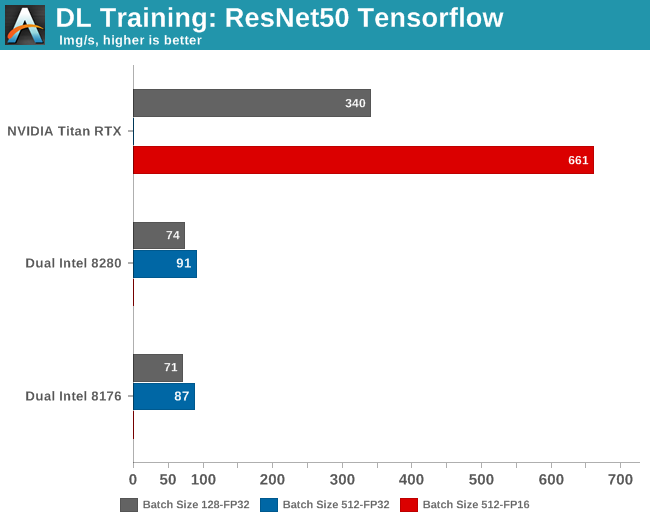 Convolutional Neural Network Training - Intel's Xeon Cascade