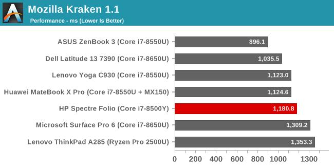 Mozilla Kraken 1.1