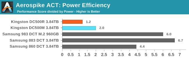 Aerospike ACT: Power Efficiency