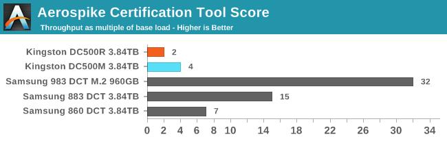 Aerospike Certification Tool Score