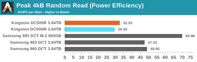 4kB Random Read (Power Efficiency)