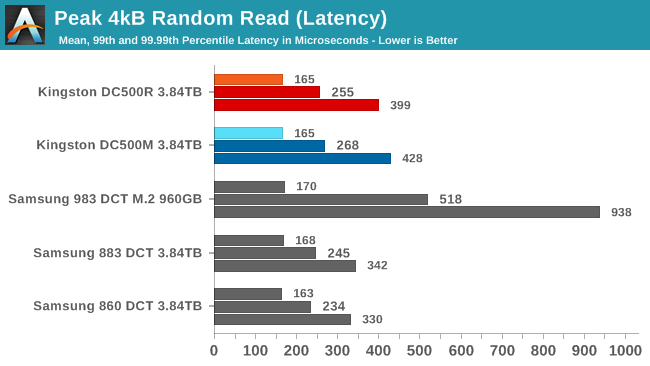 4kB Random Read QoS