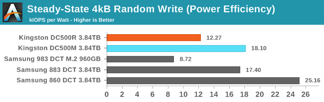 4kB Random Write (Power Efficiency)