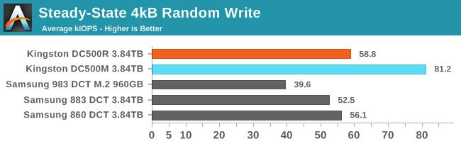 4kB Random Write