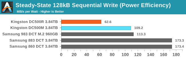 128kB Sequential Write (Power Efficiency)