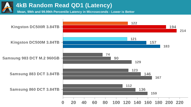 4kB Random Read QD1 QoS