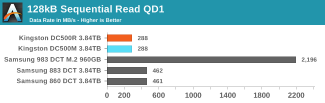 128kB Sequential Read QD1