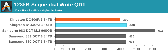 128kB Sequential Write QD1