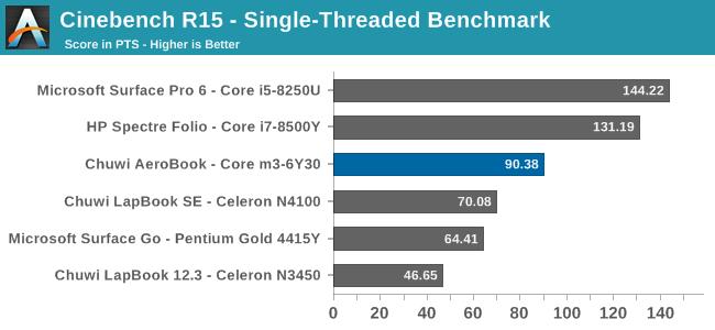 Cinebench R15 - Single-Threaded Benchmark