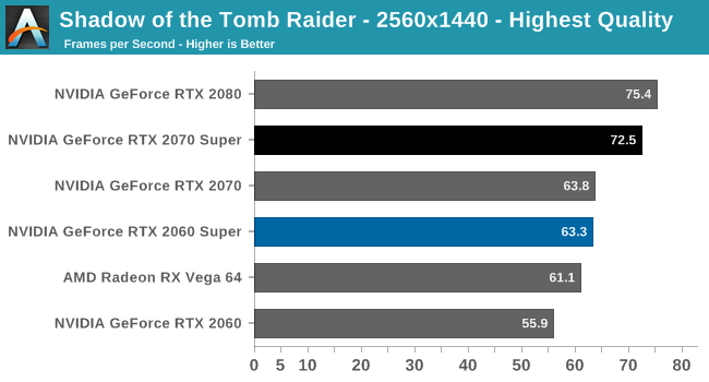 Shadow of the Tomb Raider - The NVIDIA GeForce RTX 2070 Super & RTX