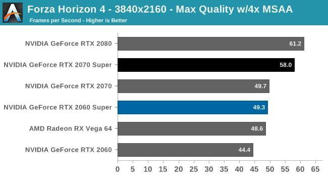 Forza Horizon 4 - The NVIDIA GeForce RTX 2070 Super & RTX 2060 Super