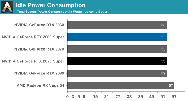 Power, Temperatures, & Noise - The NVIDIA GeForce RTX 2070