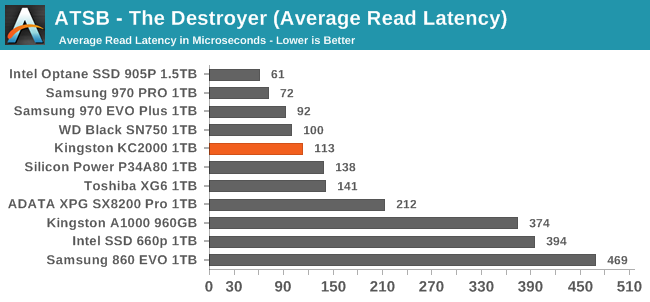 ATSB - The Destroyer (Average Read Latency)
