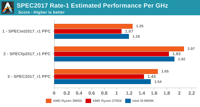 SPEC2017 Rate-1 Estimated Performance Per GHz