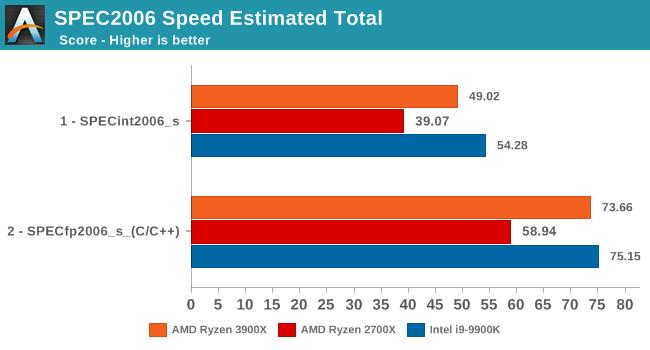 The AMD 3rd Gen Ryzen Deep Dive Review: 3700X and 3900X