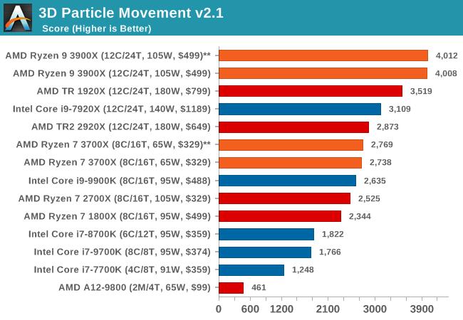 3D Particle Movement v2.1