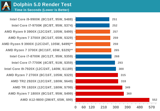 Benchmarking Performance: CPU System Tests - The AMD 3rd Gen