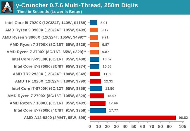 y-Cruncher 0.7.6 Multi-Thread, 250m Digits