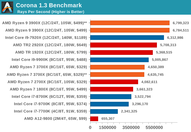 Benchmarking Performance: CPU Rendering Tests - The AMD 3rd