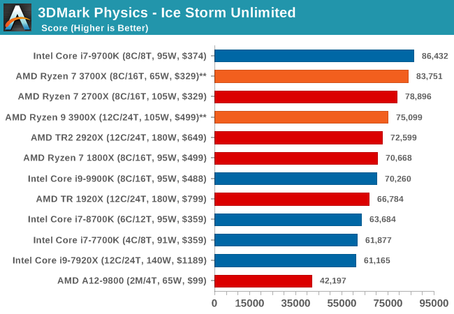 3DMark Physics - Ice Storm Unlimited