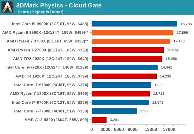 3DMark Physics - Cloud Gate