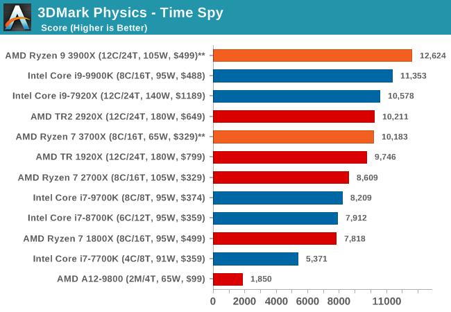 3DMark Physics - Time Spy