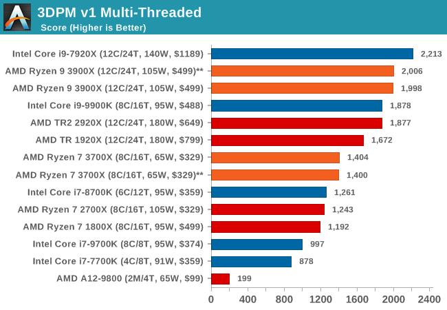 3DPM v1 Multi-Threaded