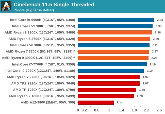 Legacy: CineBench 11.5 MultiThreaded