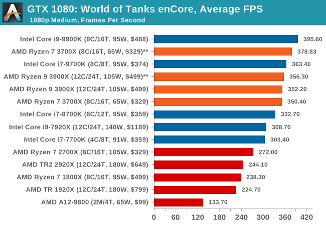 Gaming: World of Tanks enCore - The AMD 3rd Gen Ryzen Deep