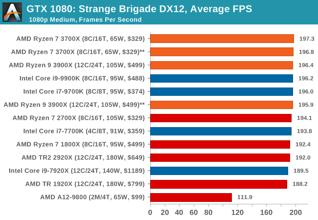 Gaming: Strange Brigade (DX12, Vulkan) - The AMD 3rd Gen